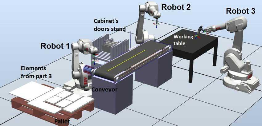 خط تولید در نرم افزار robostudio