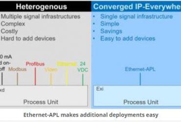 Ethernet-APL