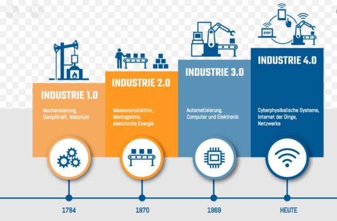 industry1 to industry4