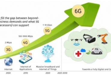 What Will It Take to Make 6G a Reality by 2030