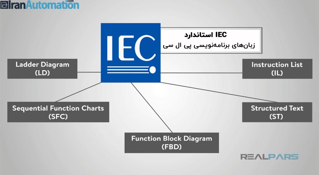 استاندارد IEC به همراه زبان برنامه نویسی