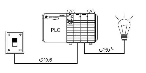 قطع و وصل لامپ با کنترل PLC