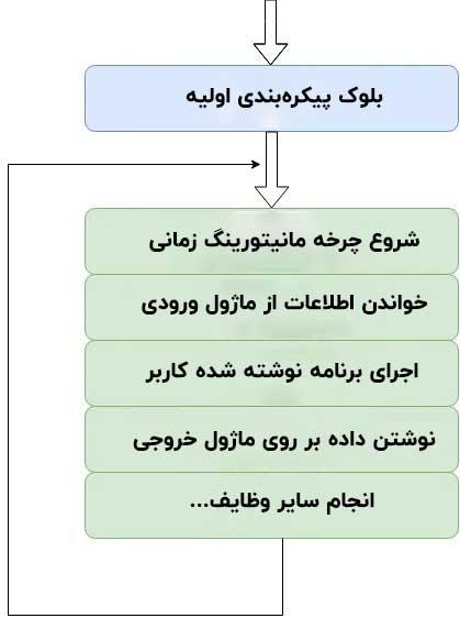 چرخه کارکرد plc
