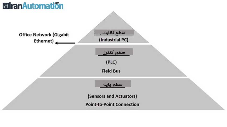 سیستم اتوماسیون صنعتی