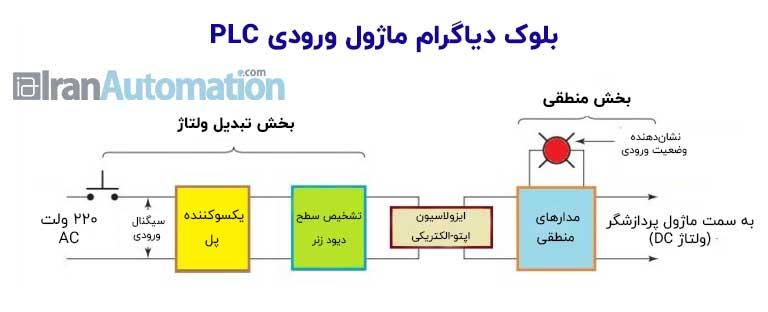 ماژول ورودی PLC