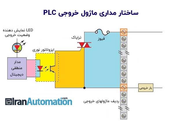مدارهای داخلی ماژول خروجی PLC