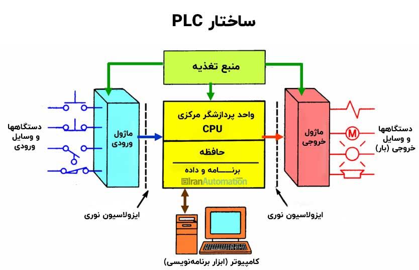 ساختار PLC پی ال سی