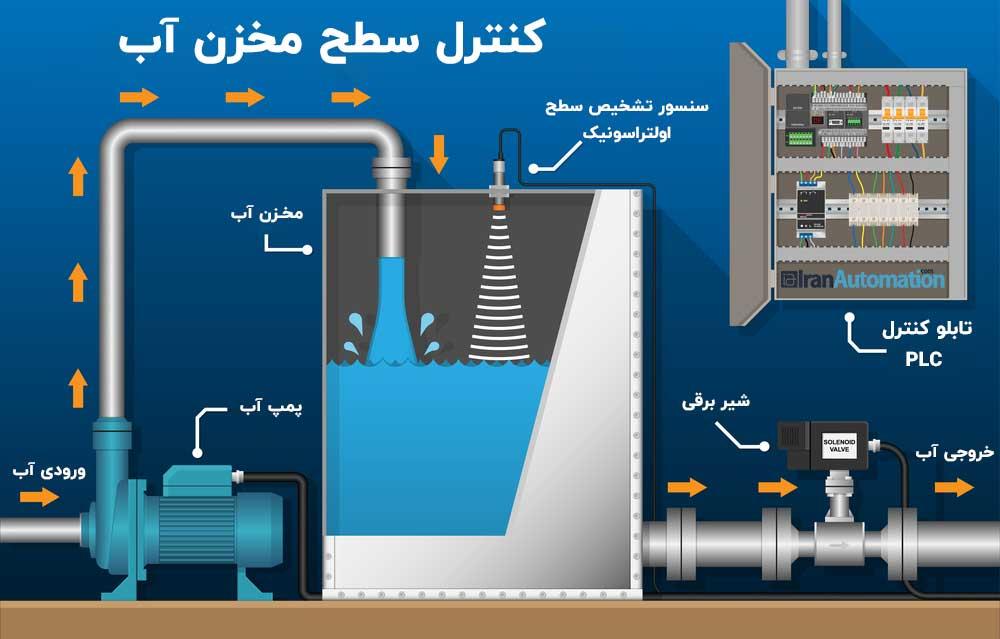 plc و کنترل سطح مخزن آب