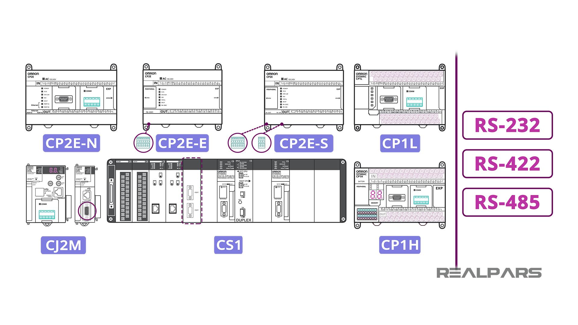 سریال ارتباطی پی ال سی